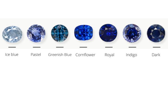 Blue sapphire color grading chart