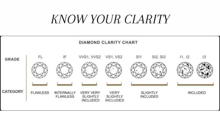 Diamond clarity identification chart