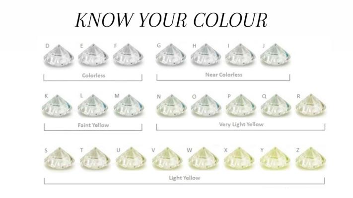 Diamond colour identification chart
